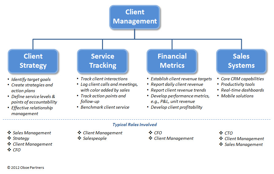 Capabilities - Client Mgmt