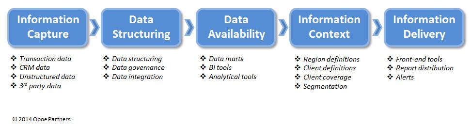 Info Disadvantage - Chart